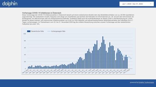 Dashboard Covid-19-Infektionszahlen von Dolphin (dunkelblaue Balken: tatsächliche Infektionen lt. https://www.data.gv.at/covid-19/, hellblaue Linie: 7-Tage-Vorhersage durch Dolphin)