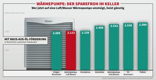 Aktueller Heizkostenvergleich: Wärmepumpe – der Sparefroh im Keller