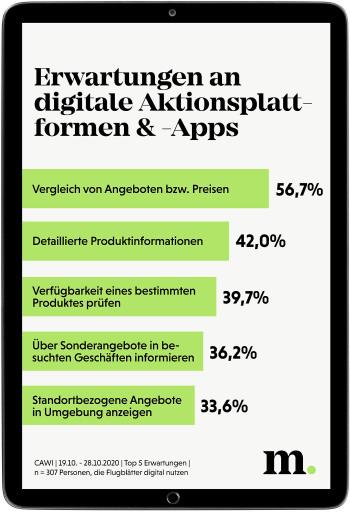 Erwartungen an digitale Aktionsplattformen und -Apps