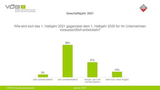 VÖB Konjunkturbarometer: Grafik - Geschäftsjahr 2021
