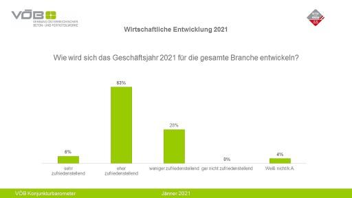 VÖB Konjunkturbarometer: Grafik - Wirtschaftliche Entwicklung 2021