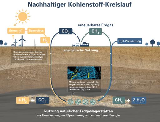 """""""Underground Sun Conversion – Flexible Storage"""": Eine nachhaltige Speicherlösung für ein erneuerbares Energiesystem der Zukunft"""