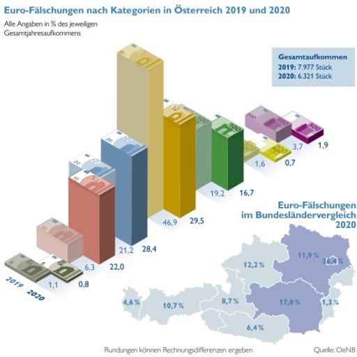 Sicherer Euro – im Vorjahr 20 Prozent weniger Fälschungen in Österreich