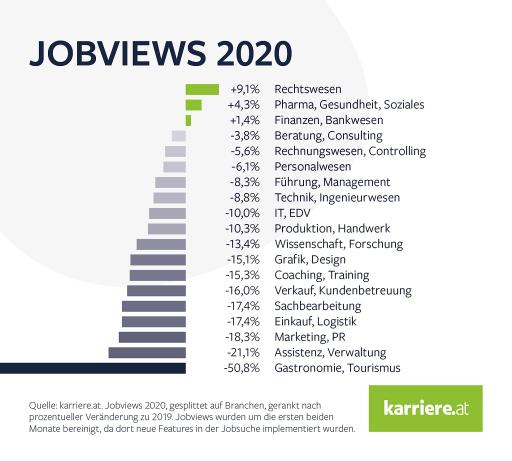 Jobviews auf karriere.at 2020, gesplittet auf Branchen, gerankt nach prozentueller Veränderung zu 2019. Jobviews wurden um die ersten beiden Monate bereinigt, da dort neue Features in die Jobsuche implementiert wurden.