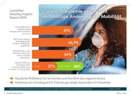LeasePlan Mobility Insights Report: Corona-Pandemie verursacht nachhaltige Änderung der Mobilität in Österreich
