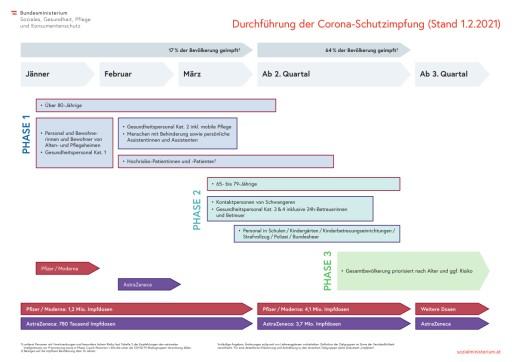 Bundesregierung: Aktualisierter COVID-19 Impfplan veröffentlicht