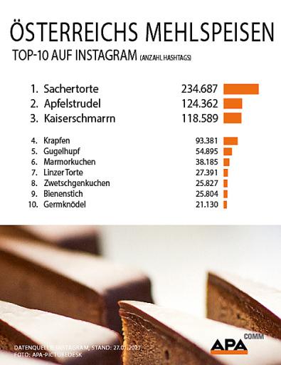 Analyse von APA-Comm: Mit Stichtag 27. Jänner 2021 ist die Sachertorte die beliebteste heimische Mehlspeise im Fotonetzwerk Instagram. Auf den Plätzen zwei und drei folgen Apfelstrudel und Kaiserschmarrn.