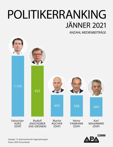 Bundeskanzler und Gesundheitsminister mit den meisten Nennungen – Neo-Arbeitsminister neu im Ranking