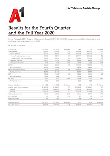 EANS-News: Telekom Austria AG / Results for the Fourth Quarter and Full Year 2020