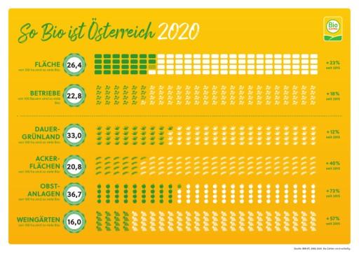 BIO AUSTRIA: Nachfrage nach Bio-Lebensmitteln so hoch wie nie zuvor