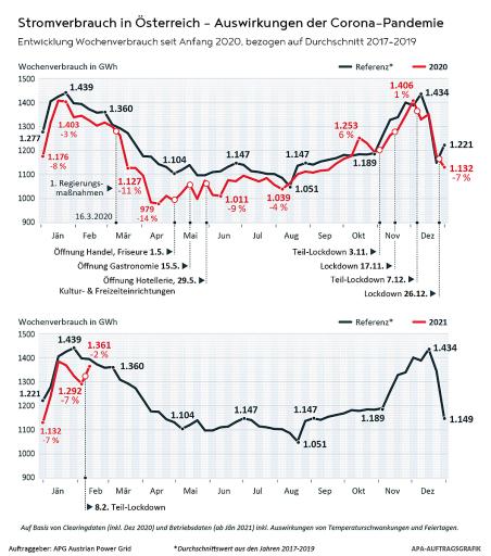 Entwicklung Wochenverbrauch seit Anfang 2020