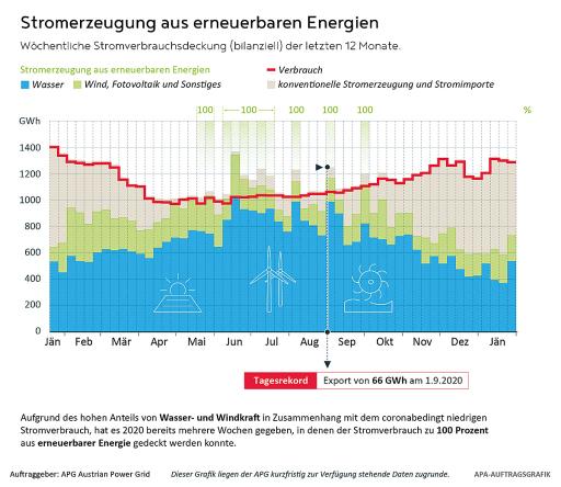 Wöchentliche Stromverbrauchsdeckung (bilanziell) der letzten 12 Monate