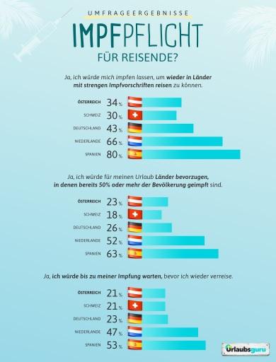 Umfrage international zu Impfpflicht für Reisen
