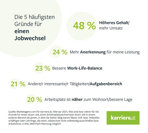 karriere.at Studie_Corona Gründe Jobwechsel