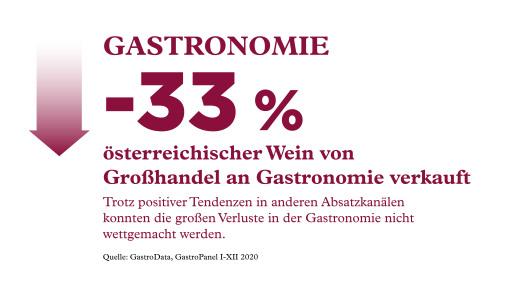 Entwicklung österreichischer Wein in Gastronomie 2020