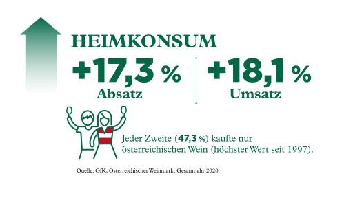 Grafik Entwicklung österreichischer Wein im Heimkonsum 2020
