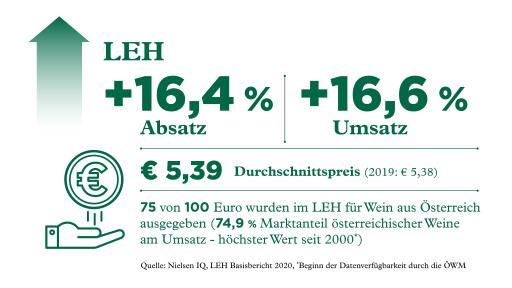 Grafik Entwicklung österreichischer Wein im LEH 2020
