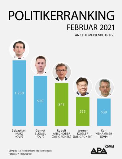 Medienpräsenz: Bundeskanzler und Finanzminister mit den meisten Nennungen