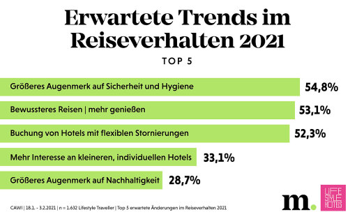 Trends im Reiseverhalten 2021