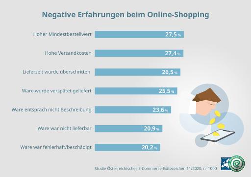 Negative Erfahrungen beim Online-Shopping