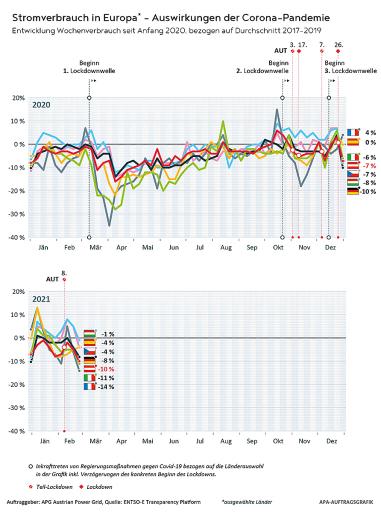Stromverbrauch in Europa - Auswirkungen der Corona-Pandemie