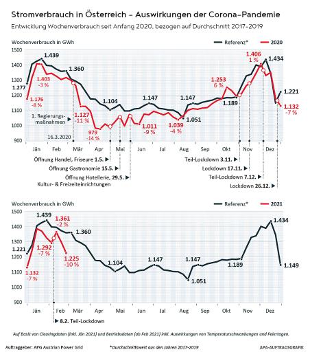 Stromverbrauch in Österreich - Auswirkungen der Corona Pandemie