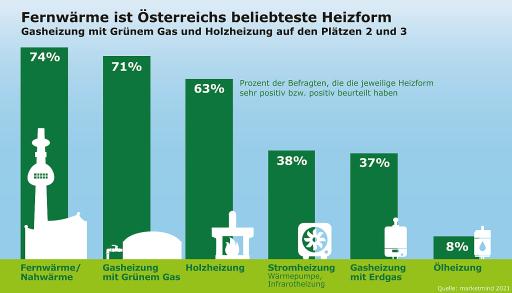 Fernwärme ist die beliebteste Heizform der Österreicher