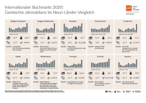 Jahresbilanz Internationaler Buchmarkt 2020 / Weiterer Text über ots und www.presseportal.de/nr/11911 / Die Verwendung dieses Bildes ist für redaktionelle Zwecke unter Beachtung ggf. genannter Nutzungsbedingungen honorarfrei. Veröffentlichung bitte mit Bildrechte-Hinweis.