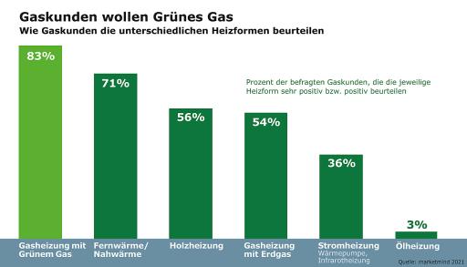 Umfrage: Gaskunden wollen Grünes Gas und sind bereit, dafür mehr zu bezahlen