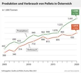 Pelletbranche feiert Produktionsrekord