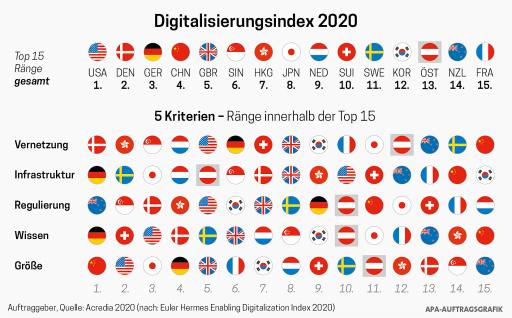 Infografik EDI 2020