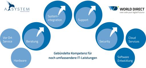 World Direct und A-SYSTEM - Gebündelte Kompetenz für noch umfassendere IT-Leistungen