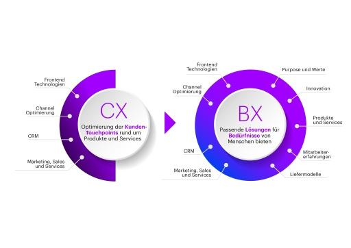 Transformation von Customer-Experience zu Business-of-Experience