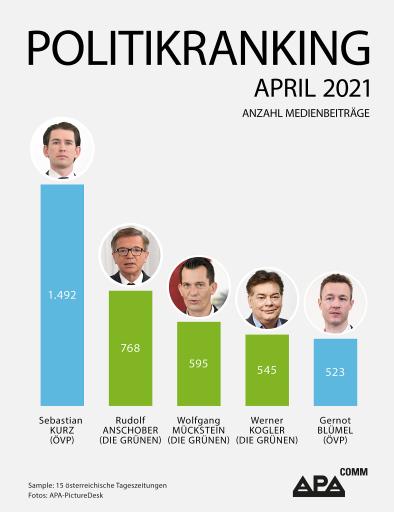 Medienpräsenz: Kanzler Kurz, der ehemalige Gesundheitsminister Rudolf Anschober sowie dessen Nachfolger Wolfgang Mückstein belegen die Plätze 1 bis 3