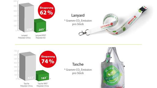 Durch den neuartigen CO2-Check kann der CO2-Fußabdruck von Werbemitteln massiv reduziert werden.