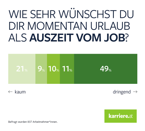 karriere.at Umfrage_Wie sehr wünschst du dir momentan Urlaub als Auszeit vom Job?