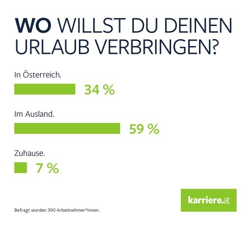 karriere.at Umfrage_Wo willst du deinen Urlaub verbringen?