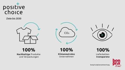 bonprix verfolgt mit seiner neuen CR-Strategie drei große Nachhaltigkeitsziele bis 2030: 100 Prozent nachhaltige Produkte und Verpackungen, Klimaneutralität und Lieferkettentransparenz. / Weiterer Text über ots und www.presseportal.de/nr/59646 / Die Verwendung dieses Bildes ist für redaktionelle Zwecke unter Beachtung ggf. genannter Nutzungsbedingungen honorarfrei. Veröffentlichung bitte mit Bildrechte-Hinweis.