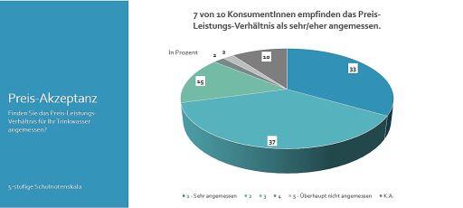 Grafik zur ÖVGW Konsumentenumfrage Trinkwasser 2021