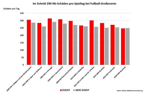 Grafik Fußball-Europameisterschaft: 290 Kfz-Unfälle im Schnitt pro Spieltag