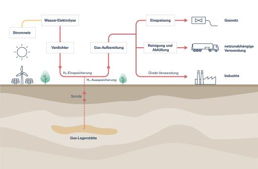Underground Sun Storage 2030: Sonnenenergie saisonal und großvolumig in Form von Wasserstoff speichern, vorhandene Infrastruktur nutzen