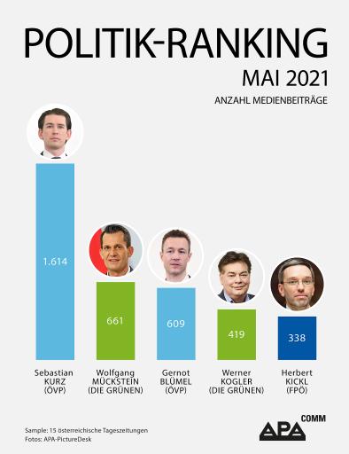 Medienpräsenz: Bundeskanzler Kurz belegt Platz 1 des APA-Comm-Politik-Rankings, gefolgt von Gesundheitsminister Mückstein und Finanzminister Blümel