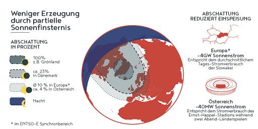Partielle Sonnenfinsternis in Österreich.