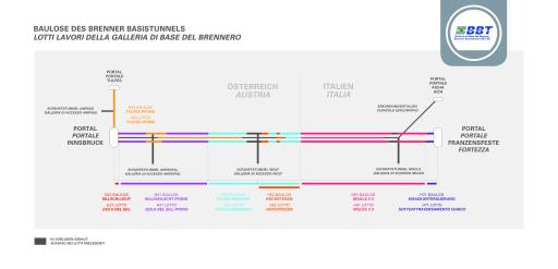 Brenner Basistunnel: Gesamtgrafik zu den einzelnen Baulosen