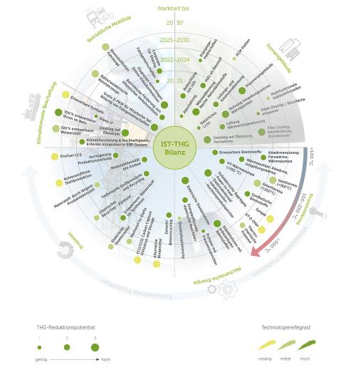 Radargrafik zu Technologie- und Geschäftschancen
