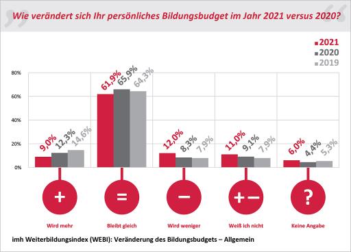 Grafik aus dem imh Weiterbildungsindex (WEBI): Veränderung des Bildungsbudgets – Allgmein