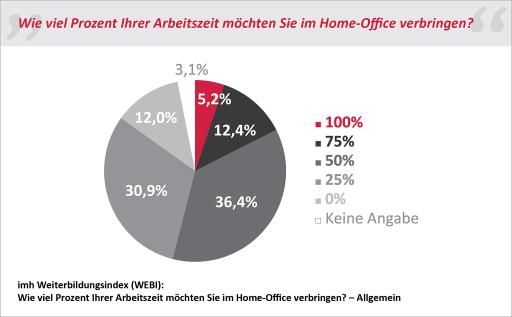 Grafik aus dem imh Weiterbildungsindex (WEBI): Gewünschte Home Office Arbeitszeit