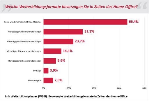 Grafik aus dem imh Weiterbildungsindex (WEBI): Bevorzugte Weiterbildungsformate in Zeiten des Home-Office