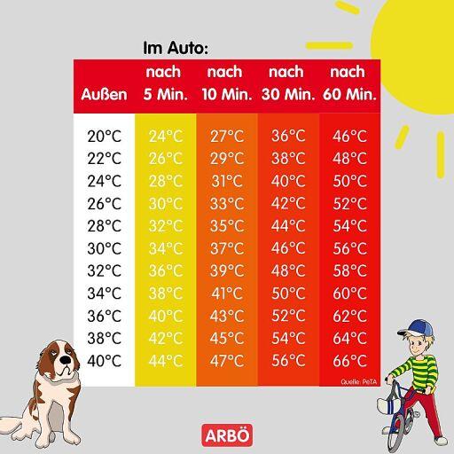ARBÖ: Hitze im Auto