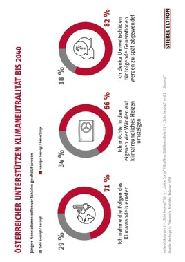 Umfrage: Österreicher unterstützen Klimaneutralität bis 2040 (FOTO)